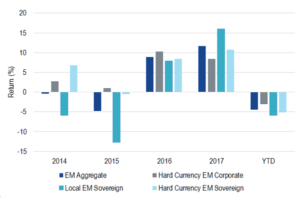 Emerging market bond returns