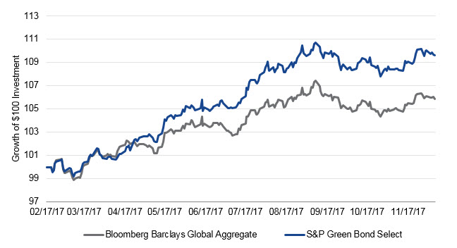 Chart shows outperformance of the S&P Green Bond Select Index compared to the Bloomberg Barclays Global Aggregate