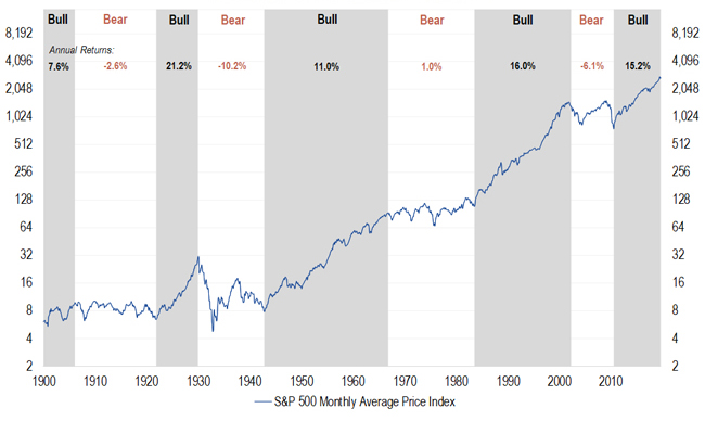 A chart showing S&P 500 Index performance during secular bull and bear cycles