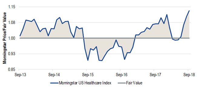 Chart of Health Care Sector Valuations