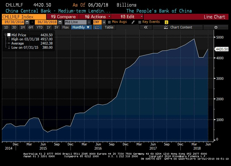 China Medium-Term Lending