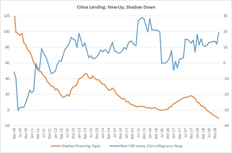 China Lending: New Loans Up, Shadow Financing Down
