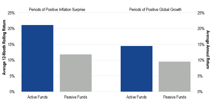 Active vs. Passive Natural Resource Equity Fund Returns Chart