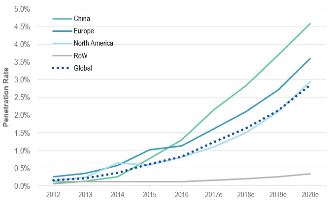 China Has Highest Adoption Rate for EV (BEV+PHEV)* in 2016 Chart