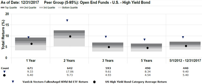 Chart of VanEck Vectors Fallen Angel High Yield Bond ETF (ANGL) Consistently Outperformed Peers