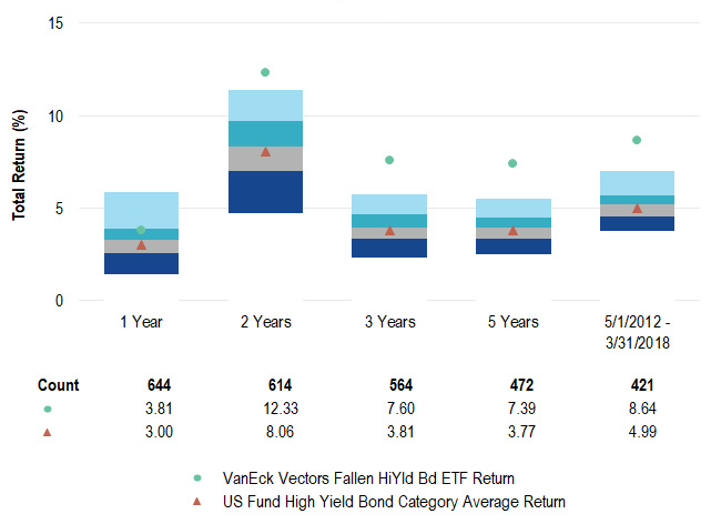 VanEck Vectors® Fallen Angel High Yield Bond ETF (ANGL®)