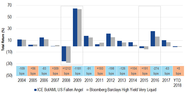 Fallen Angel High Yield Bonds vs Broad High Yield Bonds When Credit Markets Deteriorated