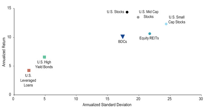 Annualized Standard Deviation versus Annualized Return Chart