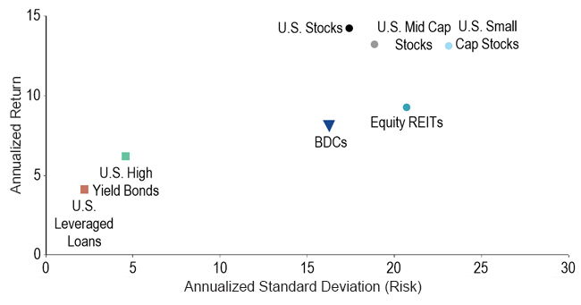 Chart showing annualized standard deviation (risk) versus annualized return