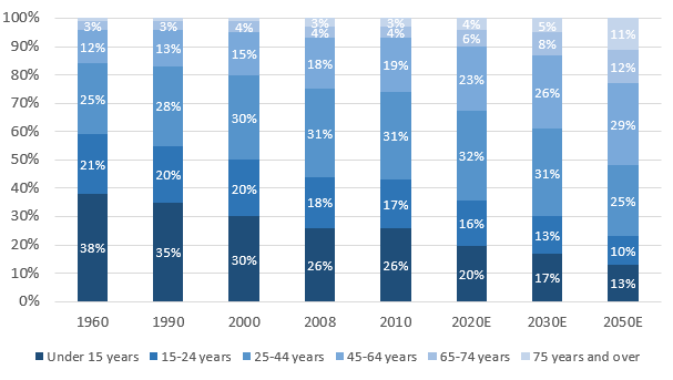 Brazil Aging Population Chart