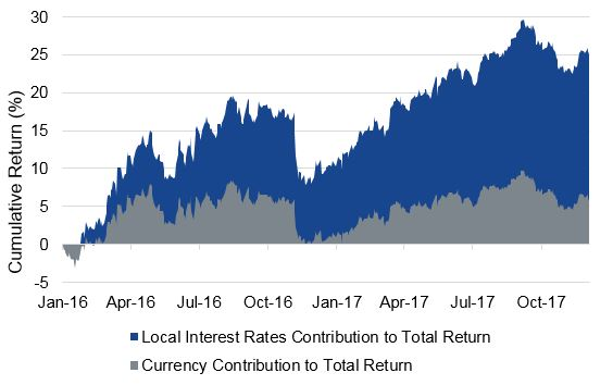 Chart of Two Years of Positive Returns - Primarily from Carry and Duration, not FX