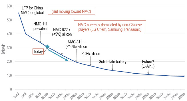 Chart C: EV Battery Pack Prices Are Coming Down