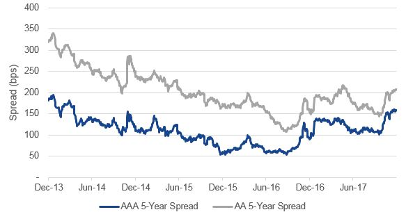 Chart of Chinese Corporate Bond 5-Year Spreads by Rating