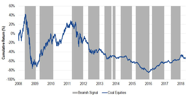 Chart showing the coal economic indicator composite