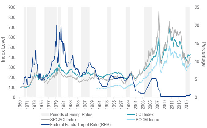 Commodities Natural Resources Equities vs Rising Rates Chart 3