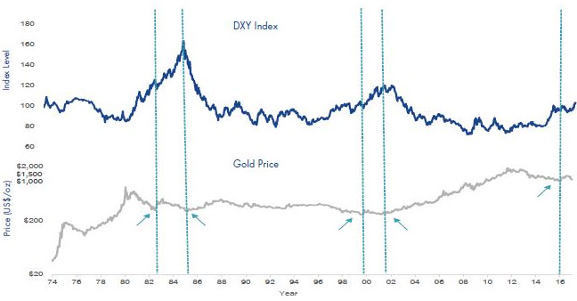 The Strong Negative Correlation Between Gold and the U.S. Dollar Chart
