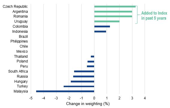 Change in Index Country Weights Chart