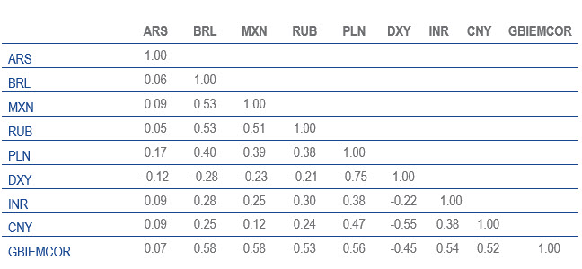 Currency Correlations Table