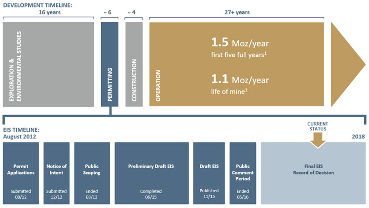 Donlin Gold Project Estimated Development Timeline