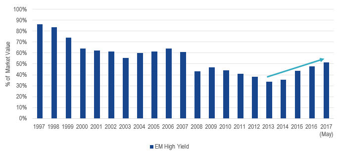 The Portion of EM Bonds Rated High Yield Has Increased Since 2013 Chart