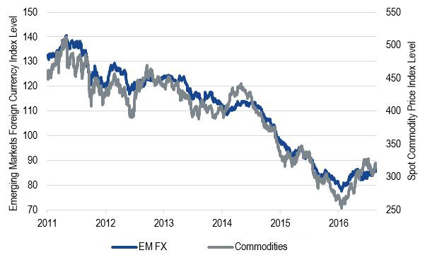 Emerging Markets Local Currencies and Commodity Prices, 2011 through Present