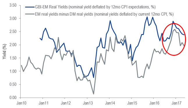 Emerging Markets Real Yields Are Attractive Chart