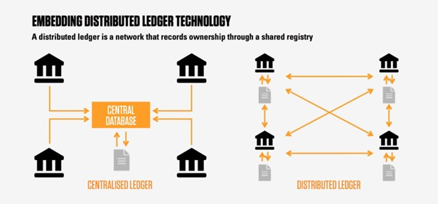 Distributed Ledger Technology Chart