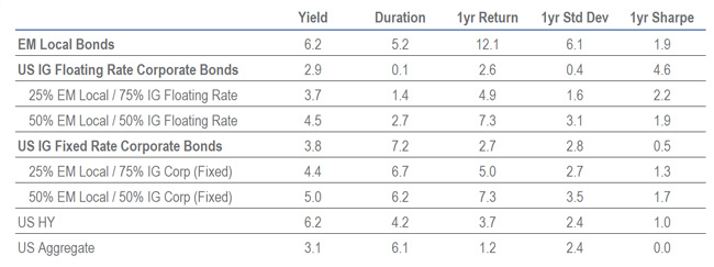 Table showing that risk barbell has outperformed