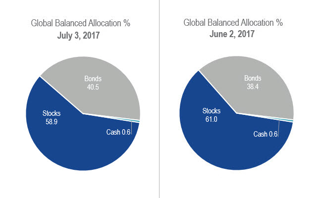 Fund Positioning July 2017 Pie Charts