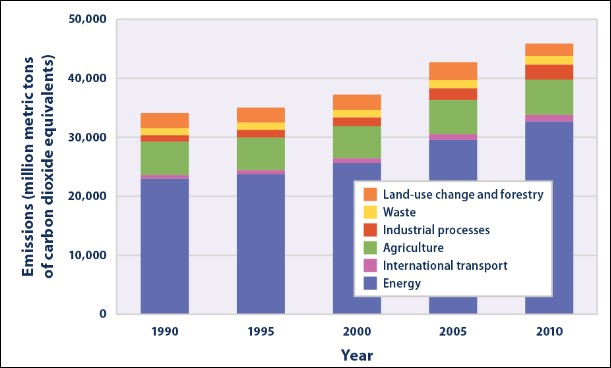 Energy Production Accounts for Most Global Greenhouse Gases Chart