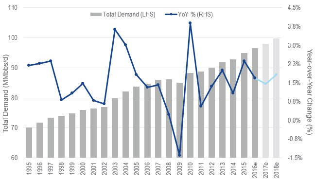 Global Oil Demand Chart