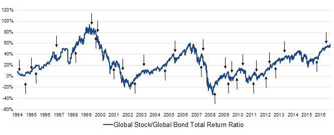 Global Stock/Global Bond Total Return Ratio and NDR Global SHUT Index Chart