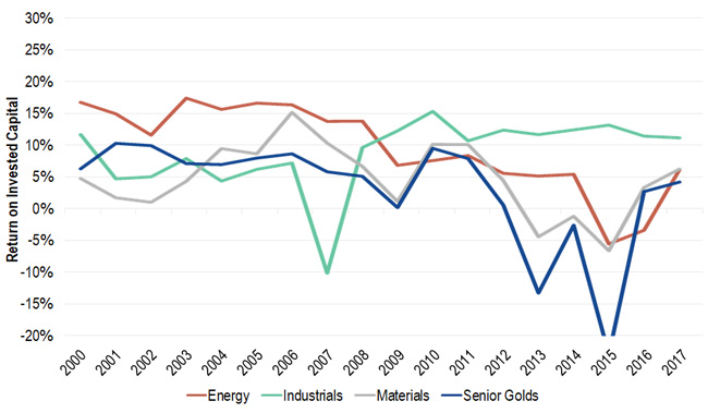 Comparison of ROIC across the gold, energy, industrials, and materials industries