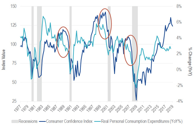 Divergence Between Sentiment and Consumption Precedes Recessions