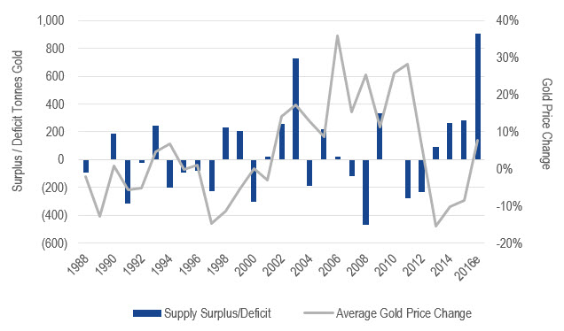 Chart A: Gold Supply versus Price Change