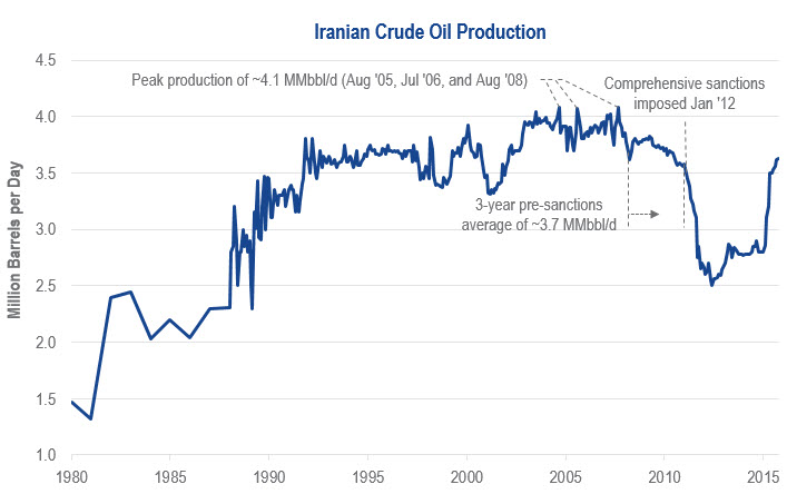 Chart A: Iranian Crude Oil Production