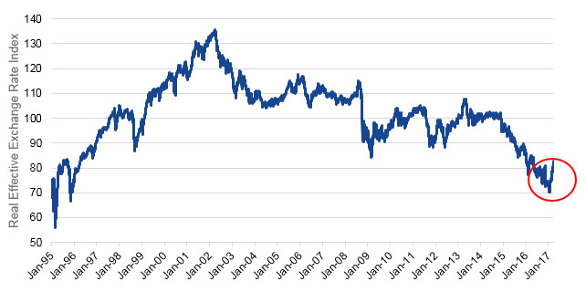Mexican Peso Real Effective Exchange Rate Chart