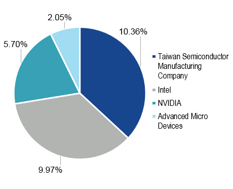 Pie chart of SMH exposure to blockchain miner suppliers as of November 13, 2017, showing a 10.4% exposure to Taiwan Semiconductor Manufacturing Company, 10% exposure to Intel and 5.7% exposure to NVIDIA