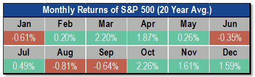 Chart of monthly returns of the S&P 500 based on a 20-year average