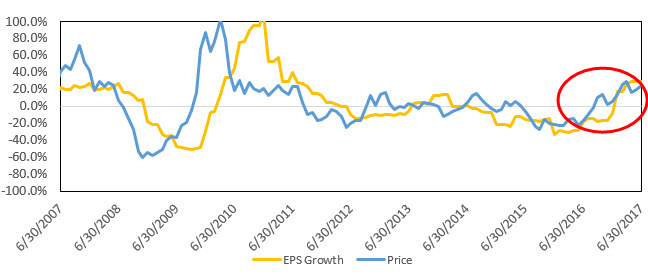 MSCI EM Index: % Change in Price and EPS Growth (Quarter over Quarter) Chart