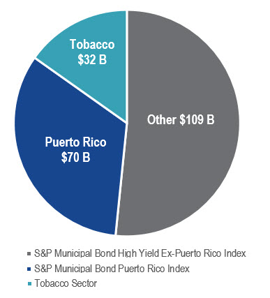 Puerto Rico Representation in the $207 billion Muni High Yield Bond Market Chart