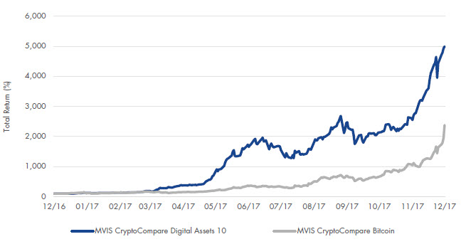Chart of MVIS CryptoCompare Digital Assets Indices