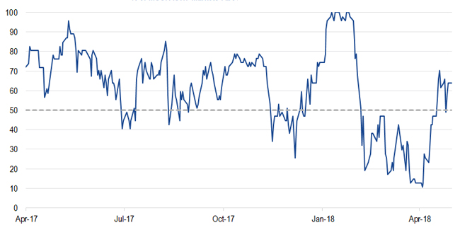 Line chart showing NDR's U.S. Sentiment Indicator