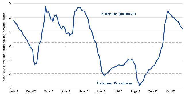 NDR U.S. Daily Sentiment Index Chart