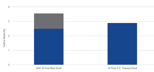 Chart showing nominal vs. taxable-equivalent yields as of 3/9/18