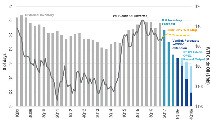 OECD* Total Inventories (Days Demand) vs. WTI Crude Oil (On Inverted Axis) Chart