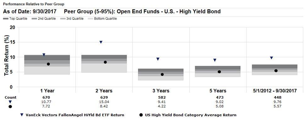 VanEck Vectors® Fallen Angel High Yield Bond ETF (ANGL®) Consistently Outperformed Peers