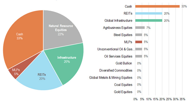 Real Asset Sector and Asset Class Weights