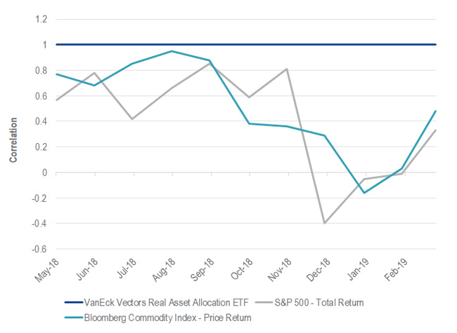 Uncorrelated Return Adds Diversification: Correlation of RAAX to S&P 500 and BCOM