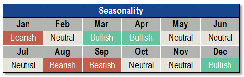 Seasonality indicator chart